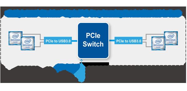 PCIe Switch