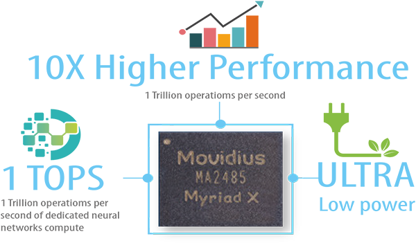 Intel-Movidius-VPU-performance